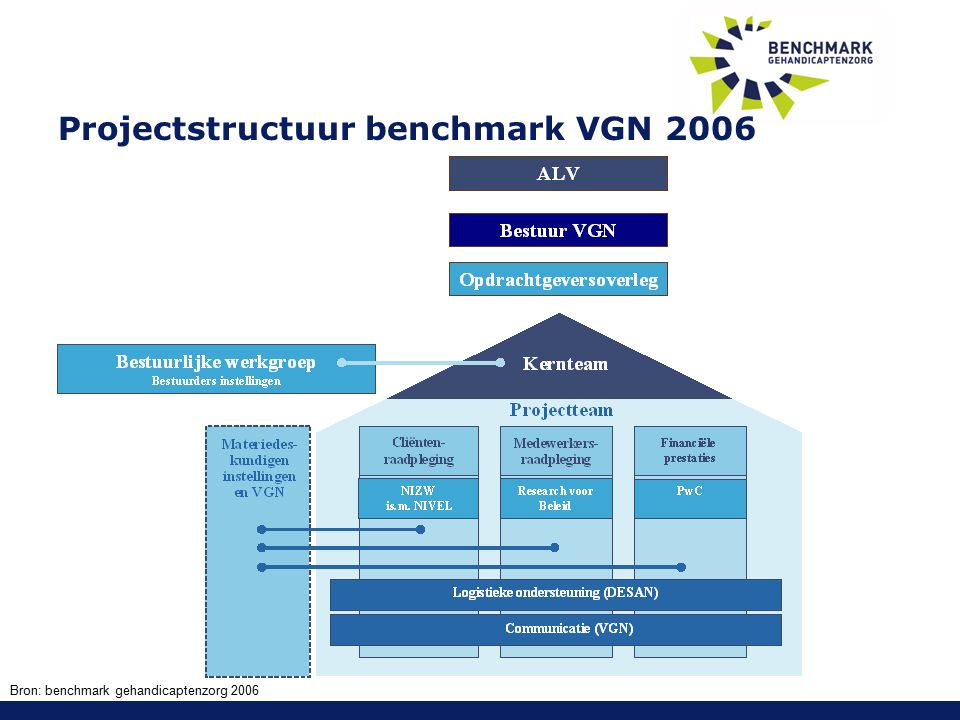 Projectstructuur benchmark VGN 2006 Bron: benchmark gehandicaptenzorg 2006