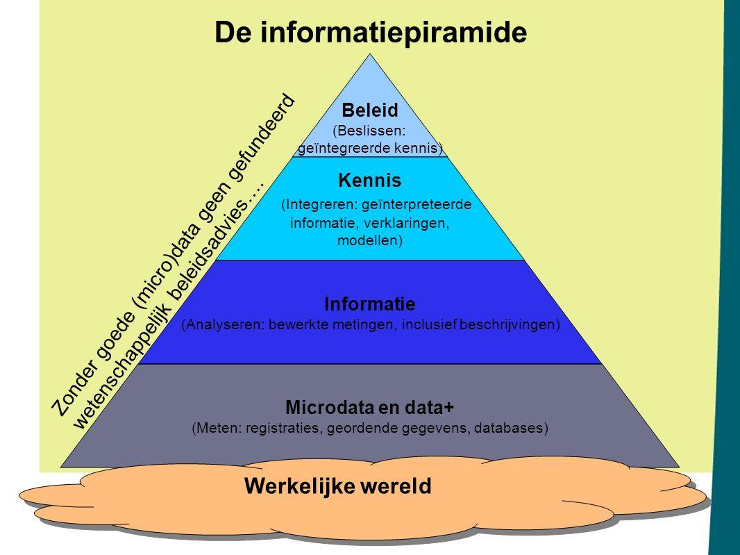 De informatiepiramide Beleid (Beslissen: geïntegreerde kennis) Kennis (Integreren: geïnterpreteerde informatie, verklaringen, modellen) Informatie (An