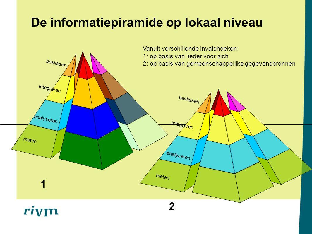 1 2 meten analyseren integreren beslissen meten analyseren integreren beslissen De informatiepiramide op lokaal niveau Vanuit verschillende invalshoek