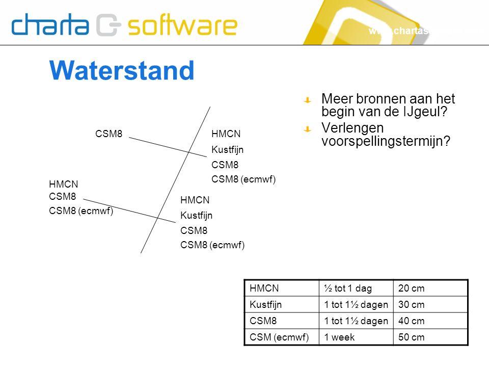 www.chartasoftware.com Waterstand HMCN Kustfijn CSM8 CSM8 (ecmwf) HMCN Kustfijn CSM8 CSM8 (ecmwf) HMCN CSM8 CSM8 (ecmwf) CSM8 HMCN½ tot 1 dag20 cm Kustfijn1 tot 1½ dagen30 cm CSM81 tot 1½ dagen40 cm CSM (ecmwf)1 week50 cm Meer bronnen aan het begin van de IJgeul.