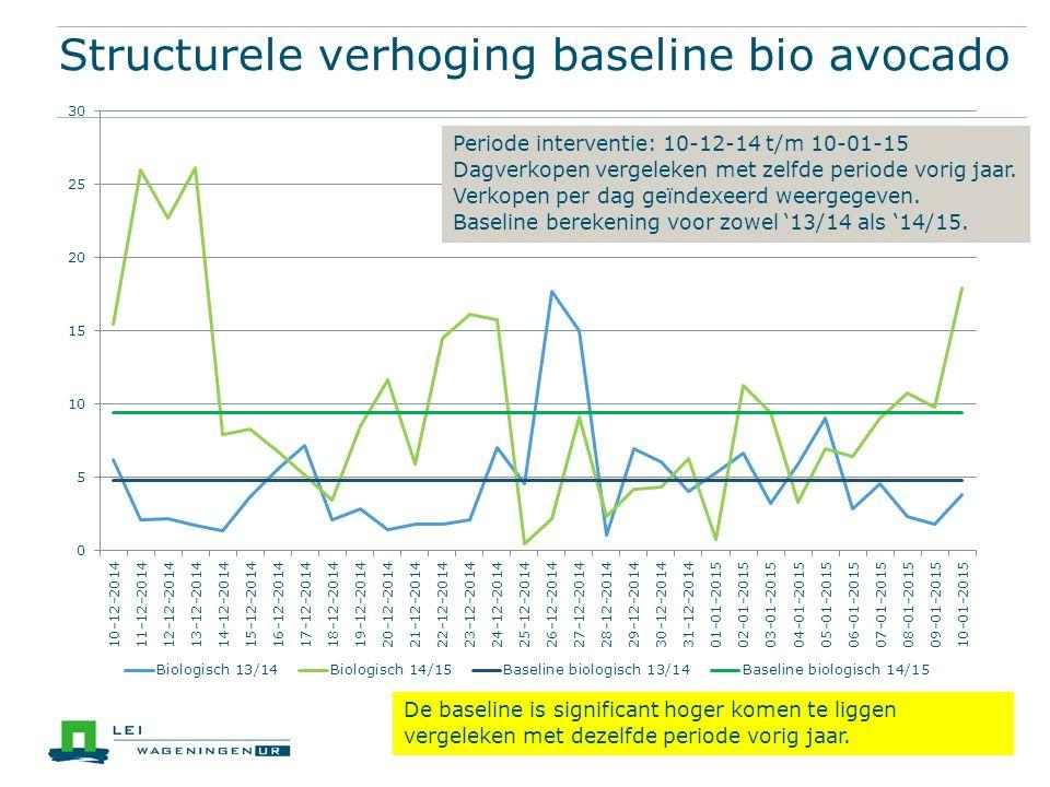 Structurele verhoging baseline bio avocado De baseline is significant hoger komen te liggen vergeleken met dezelfde periode vorig jaar.