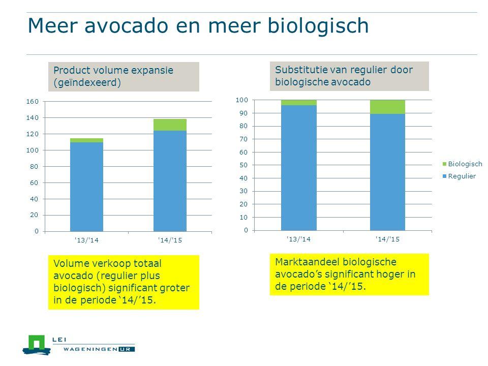 Meer avocado en meer biologisch Volume verkoop totaal avocado (regulier plus biologisch) significant groter in de periode '14/'15.