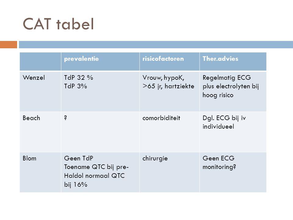 CAT tabel  Rechtvaardigt een QTc van 500 ms stoppen met Haldol.