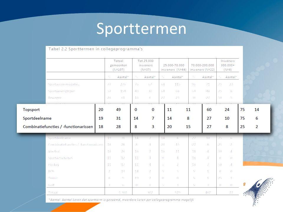 Context van sport Verwevenheid andere sectoren: -69 % gemeenten aandacht voor sport in andere paragraaf dan sportparagraaf -maatschappelijke functie, maar ook gezondheid, leefbaarheid, onderwijs en citymarketing
