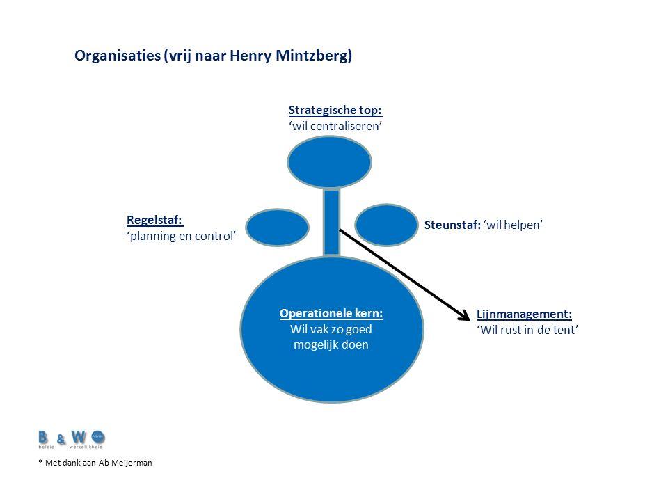 Organisaties (vrij naar Henry Mintzberg) Operationele kern: Wil vak zo goed mogelijk doen Strategische top: 'wil centraliseren' Steunstaf: 'wil helpen' Regelstaf: 'planning en control' Lijnmanagement: 'Wil rust in de tent' * Met dank aan Ab Meijerman