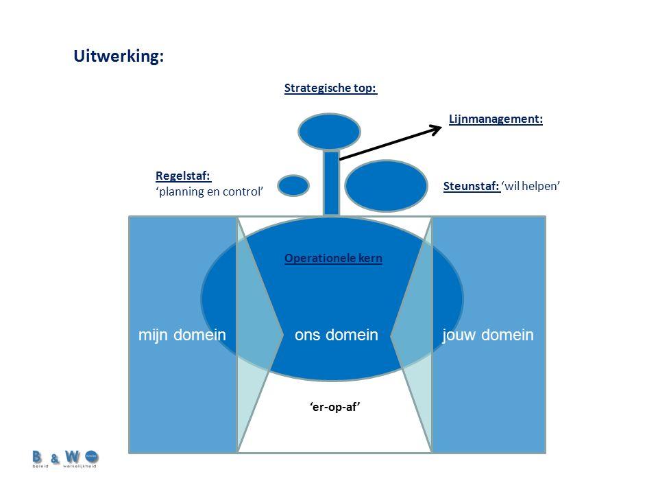 Uitwerking: Strategische top: Steunstaf: 'wil helpen' Regelstaf: 'planning en control' Lijnmanagement: ons domein Operationele kern mijn domeinjouw domein 'er-op-af'