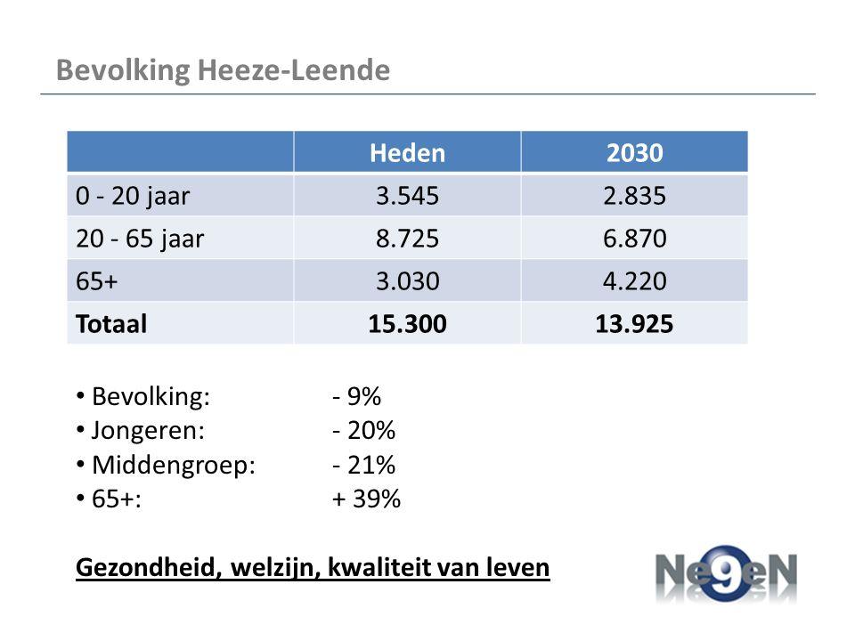 Bevolking Heeze-Leende Heden2030 0 - 20 jaar3.5452.835 20 - 65 jaar8.7256.870 65+3.0304.220 Totaal15.30013.925 Bevolking: - 9% Jongeren: - 20% Middengroep:- 21% 65+:+ 39% Gezondheid, welzijn, kwaliteit van leven