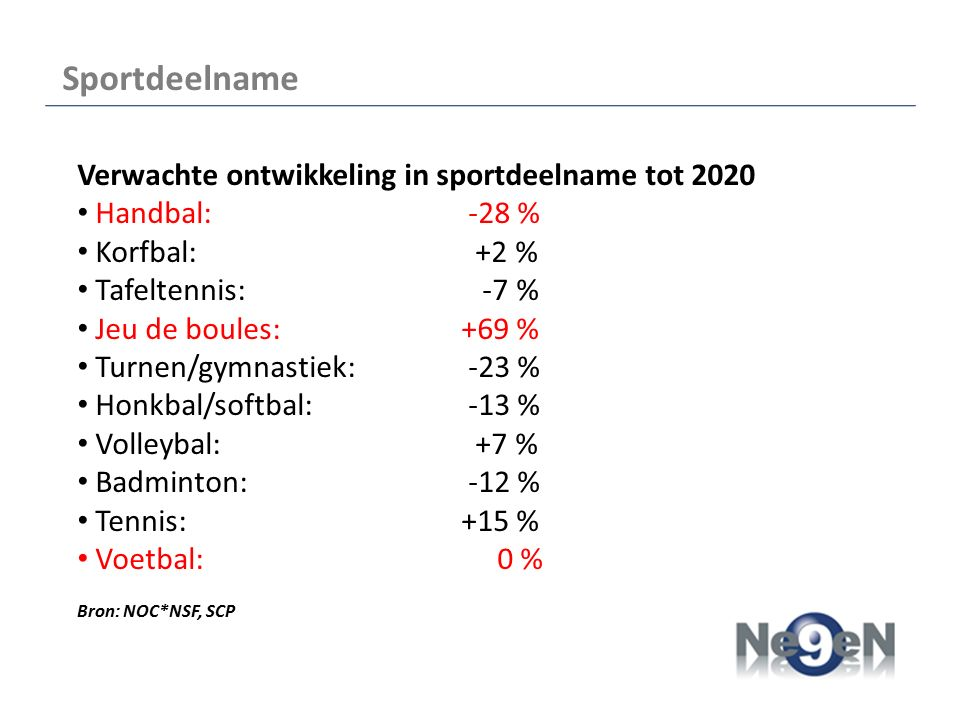 Sportdeelname Verwachte ontwikkeling in sportdeelname tot 2020 Handbal: -28 % Korfbal: +2 % Tafeltennis: -7 % Jeu de boules:+69 % Turnen/gymnastiek: -23 % Honkbal/softbal: -13 % Volleybal: +7 % Badminton: -12 % Tennis: +15 % Voetbal: 0 % Bron: NOC*NSF, SCP