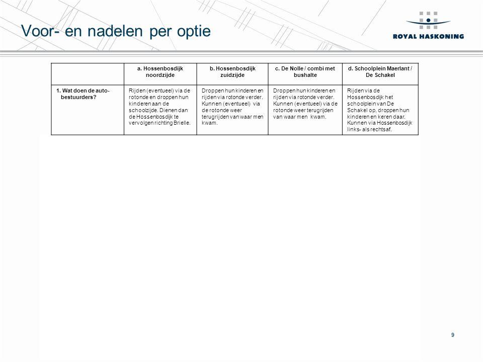 9 Voor- en nadelen per optie a. Hossenbosdijk noordzijde b.