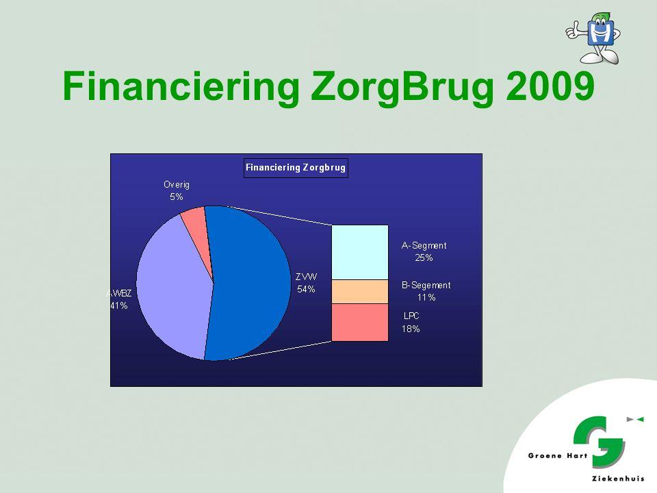 Financiering ZorgBrug 2009