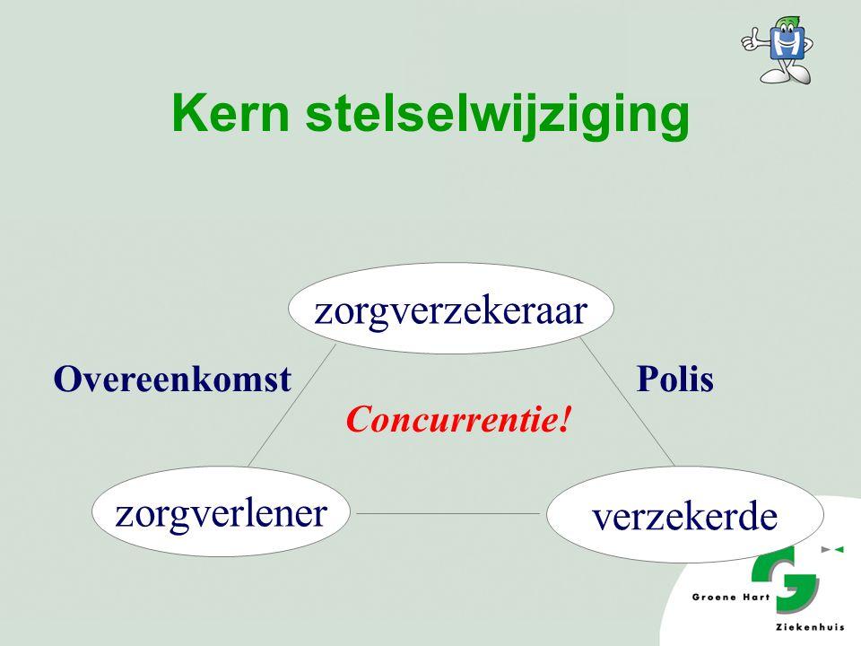 Kern stelselwijziging zorgverzekeraar zorgverlener verzekerde PolisOvereenkomst Concurrentie!