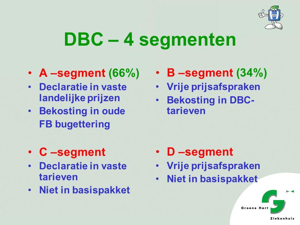 DBC – 4 segmenten A –segment (66%) Declaratie in vaste landelijke prijzen Bekosting in oude FB bugettering C –segment Declaratie in vaste tarieven Niet in basispakket B –segment (34%) Vrije prijsafspraken Bekosting in DBC- tarieven D –segment Vrije prijsafspraken Niet in basispakket