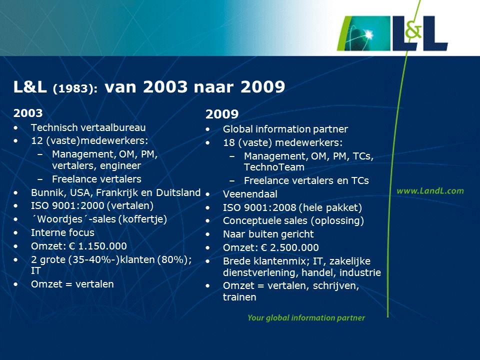 L&L (1983): van 2003 naar 2009 2003 Technisch vertaalbureau 12 (vaste)medewerkers: –Management, OM, PM, vertalers, engineer –Freelance vertalers Bunnik, USA, Frankrijk en Duitsland ISO 9001:2000 (vertalen) ´Woordjes´-sales (koffertje) Interne focus Omzet: € 1.150.000 2 grote (35-40%-)klanten (80%); IT Omzet = vertalen 2009 Global information partner 18 (vaste) medewerkers: –Management, OM, PM, TCs, TechnoTeam –Freelance vertalers en TCs Veenendaal ISO 9001:2008 (hele pakket) Conceptuele sales (oplossing) Naar buiten gericht Omzet: € 2.500.000 Brede klantenmix; IT, zakelijke dienstverlening, handel, industrie Omzet = vertalen, schrijven, trainen