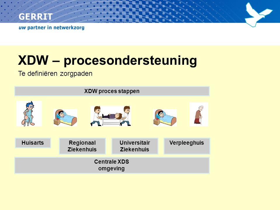 XDW – procesondersteuning Regionaal Ziekenhuis Universitair Ziekenhuis VerpleeghuisHuisarts Centrale XDS omgeving XDW proces stappen Te definiëren zorgpaden