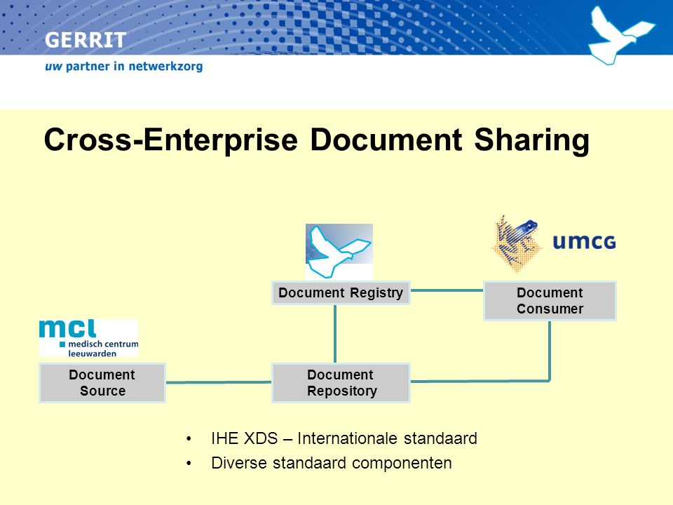 Cross-Enterprise Document Sharing IHE XDS – Internationale standaard Diverse standaard componenten Document Source Document Registry Document Reposito