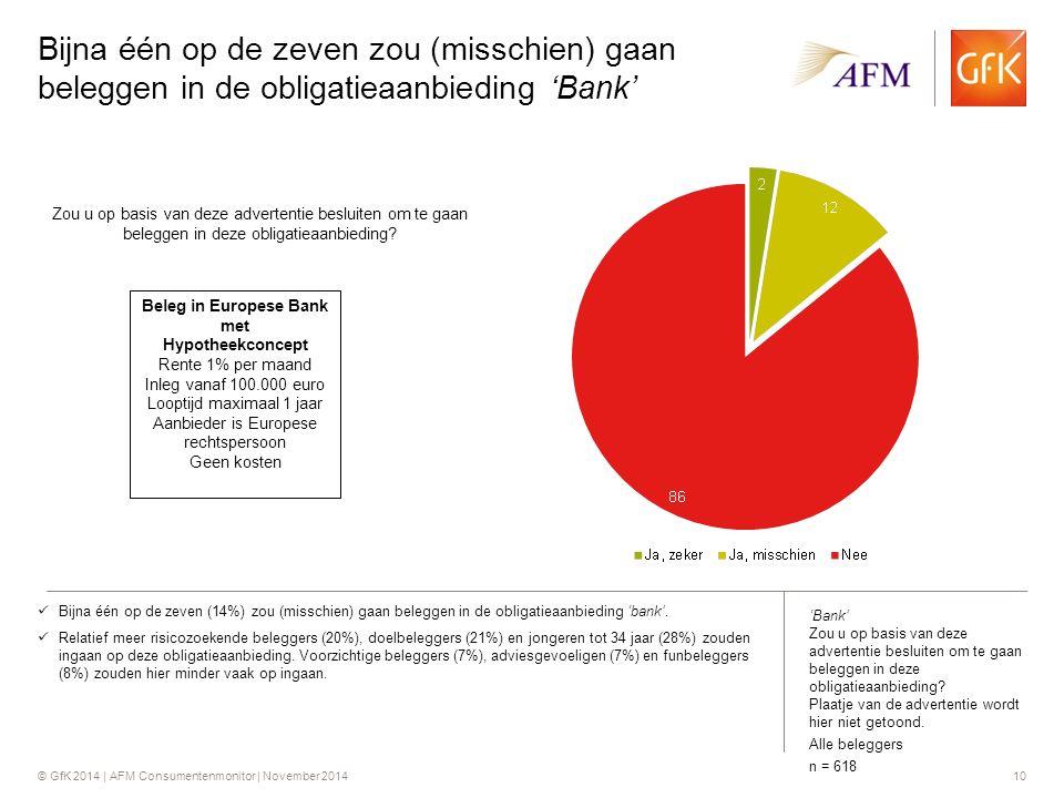 © GfK 2014 | AFM Consumentenmonitor | November 201410 Bijna één op de zeven zou (misschien) gaan beleggen in de obligatieaanbieding 'Bank' Bijna één op de zeven (14%) zou (misschien) gaan beleggen in de obligatieaanbieding 'bank'.