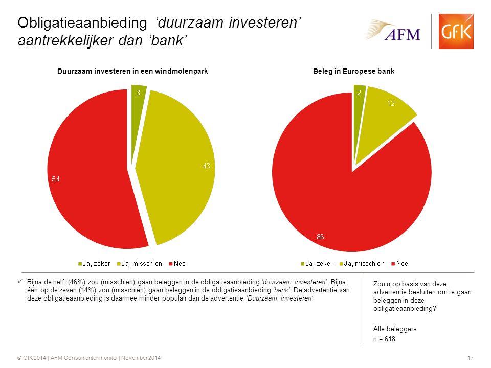 © GfK 2014 | AFM Consumentenmonitor | November 201417 Obligatieaanbieding 'duurzaam investeren' aantrekkelijker dan 'bank' Bijna de helft (46%) zou (misschien) gaan beleggen in de obligatieaanbieding 'duurzaam investeren'.