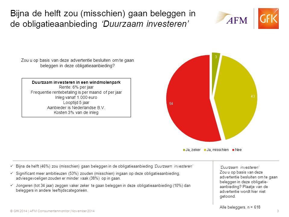 © GfK 2014 | AFM Consumentenmonitor | November 20143 Bijna de helft zou (misschien) gaan beleggen in de obligatieaanbieding 'Duurzaam investeren' Bijna de helft (46%) zou (misschien) gaan beleggen in de obligatieaanbieding 'Duurzaam investeren' Significant meer ambitieuzen (53%) zouden (misschien) ingaan op deze obligatieaanbieding, adviesgevoeligen zouden er minder vaak (38%) op in gaan.