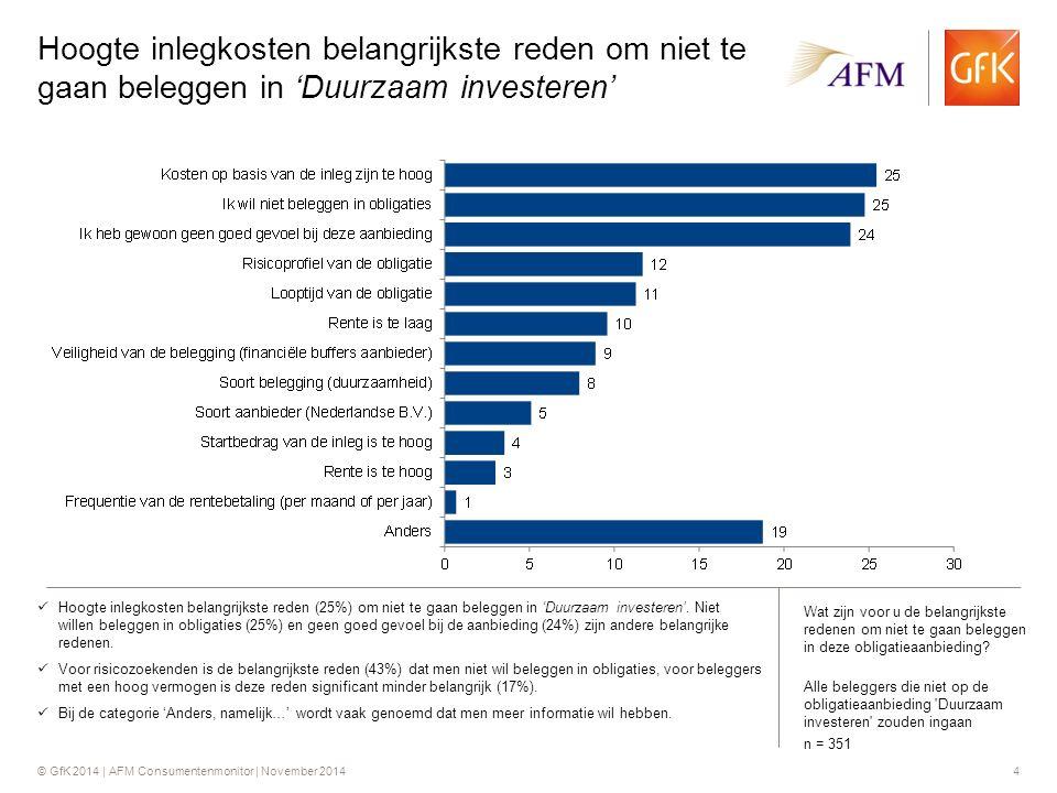 © GfK 2014 | AFM Consumentenmonitor | November 20144 Hoogte inlegkosten belangrijkste reden om niet te gaan beleggen in 'Duurzaam investeren' Hoogte inlegkosten belangrijkste reden (25%) om niet te gaan beleggen in 'Duurzaam investeren'.