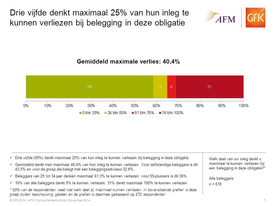 © GfK 2014 | AFM Consumentenmonitor | November 20147 Drie vijfde (59%) denkt maximaal 25% van hun inleg te kunnen verliezen bij belegging in deze obligatie.