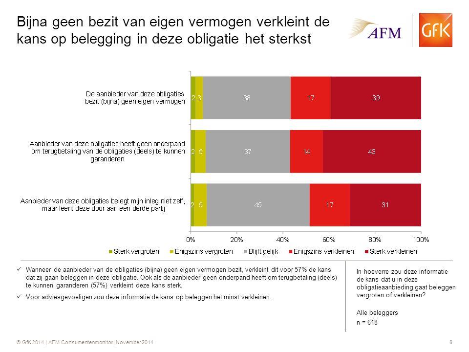 © GfK 2014 | AFM Consumentenmonitor | November 201419 Hoogte van de rente voor beide aanbiedingen aspect dat het meeste aanspreekt Hoogte van rente spreekt het meest aan (53%) in de obligatieaanbieding 'duurzaam investeren'.