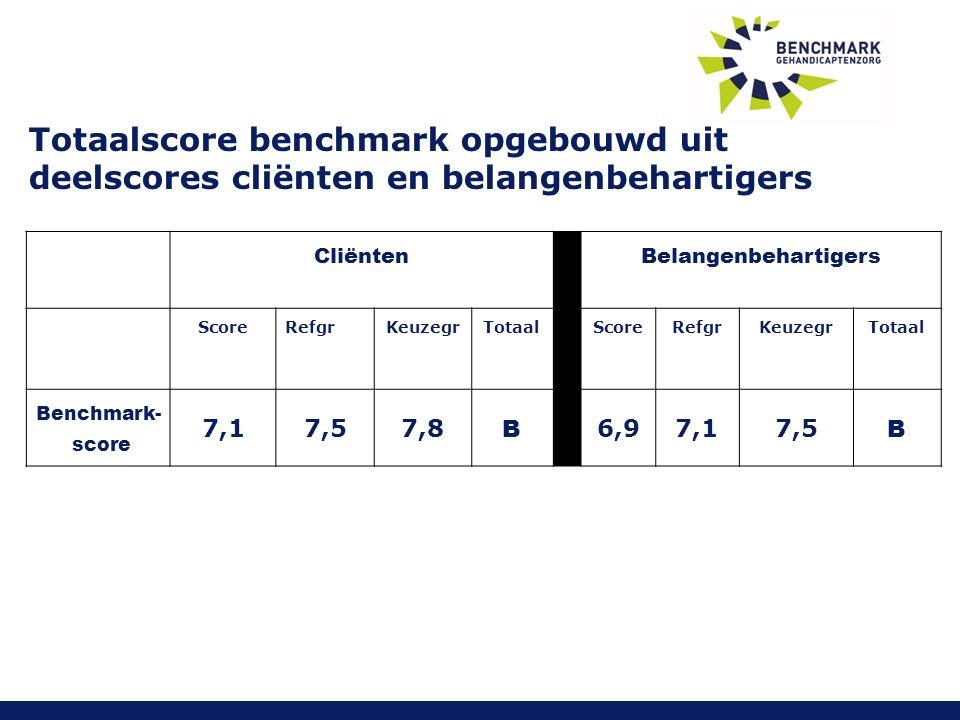 Totaalscore benchmark opgebouwd uit deelscores cliënten en belangenbehartigers CliëntenBelangenbehartigers Score Refgr KeuzegrTotaalScoreRefgrKeuzegrTotaal Benchmark- score 7,17,57,8 B 6,97,17,5 B
