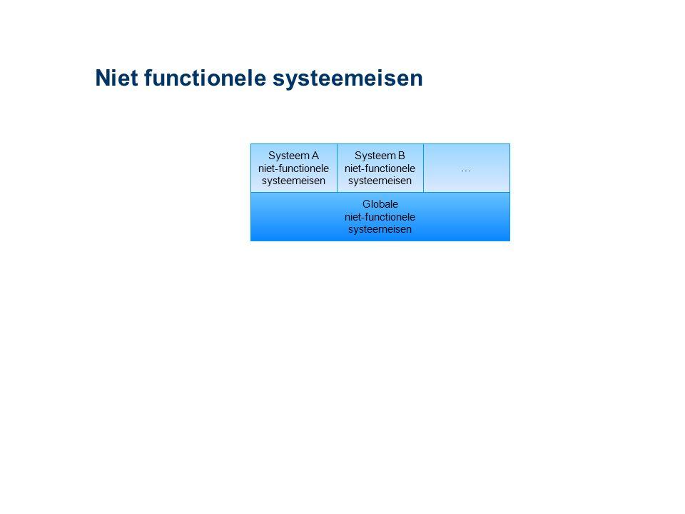 Voorbeeld SCD - Systeemcontextdiagram Verkoop Voorraad- beheer Uitlevering Klantbeheer Order- verwerking Klant- gegevens Orders Afgekeurde orders Product- gegevens Levering