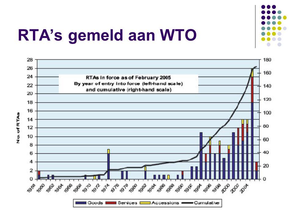 RTA's gemeld aan WTO