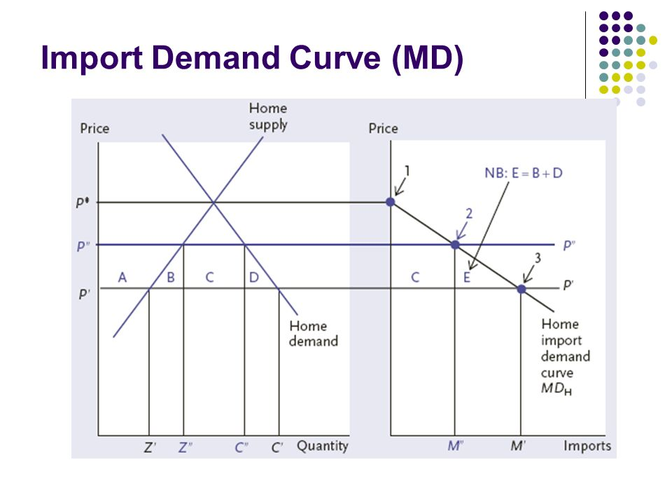 Import Demand Curve (MD)