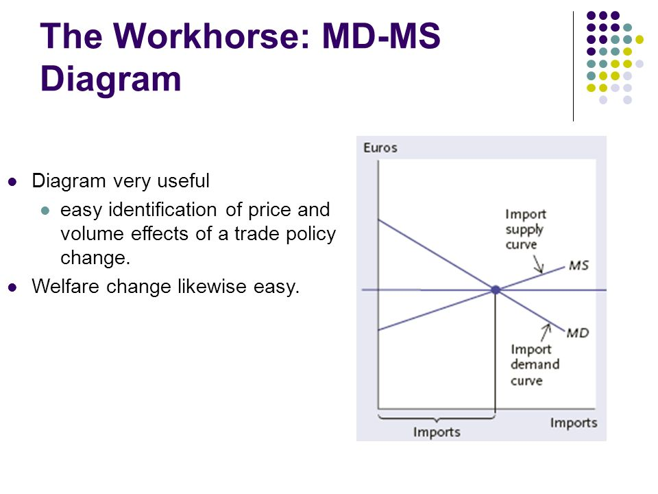 The Workhorse: MD-MS Diagram Diagram very useful easy identification of price and volume effects of a trade policy change.