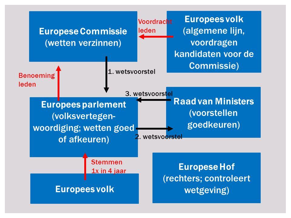 Raad van Ministers (voorstellen goedkeuren) Europese Hof (rechters; controleert wetgeving) Europees parlement (volksvertegen- woordiging; wetten goed of afkeuren) Europese Commissie (wetten verzinnen) Europees volk Europees volk (algemene lijn, voordragen kandidaten voor de Commissie) 1.