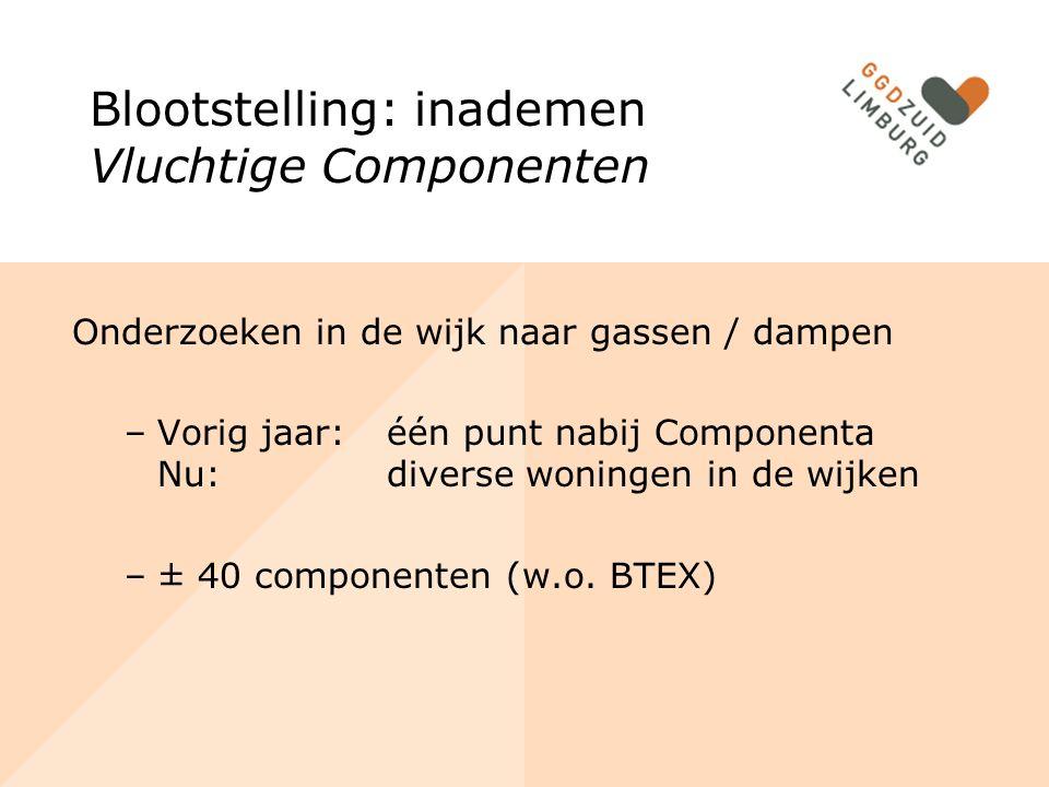 Blootstelling: inademen Vluchtige Componenten Onderzoeken in de wijk naar gassen / dampen –Vorig jaar:één punt nabij Componenta Nu:diverse woningen in de wijken –± 40 componenten (w.o.