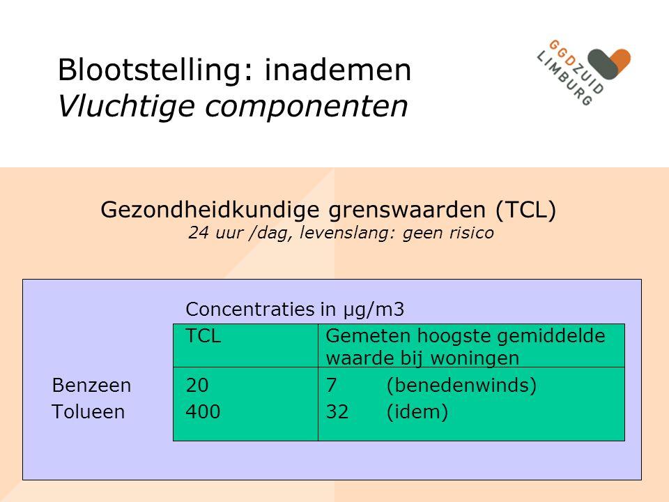 Blootstelling: inademen Vluchtige componenten Gezondheidkundige grenswaarden (TCL) 24 uur /dag, levenslang: geen risico Concentraties in µg/m3 TCL Gemeten hoogste gemiddelde waarde bij woningen Benzeen 20 7 (benedenwinds) Tolueen400 32 (idem)