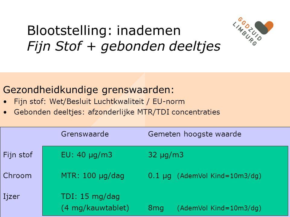 Gezondheidkundige grenswaarden: Fijn stof: Wet/Besluit Luchtkwaliteit / EU-norm Gebonden deeltjes: afzonderlijke MTR/TDI concentraties GrenswaardeGemeten hoogste waarde Fijn stof EU: 40 µg/m332 µg/m3 ChroomMTR: 100 µg/dag0.1 µg (AdemVol Kind=10m3/dg) IjzerTDI: 15 mg/dag (4 mg/kauwtablet)8mg (AdemVol Kind=10m3/dg) Blootstelling: inademen Fijn Stof + gebonden deeltjes