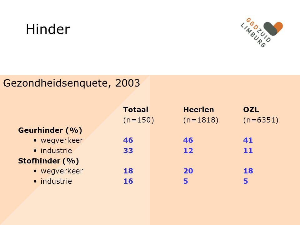 Hinder Gezondheidsenquete, 2003 Totaal HeerlenOZL (n=150)(n=1818)(n=6351) Geurhinder (%) wegverkeer464641 industrie331211 Stofhinder (%) wegverkeer182018 industrie1655