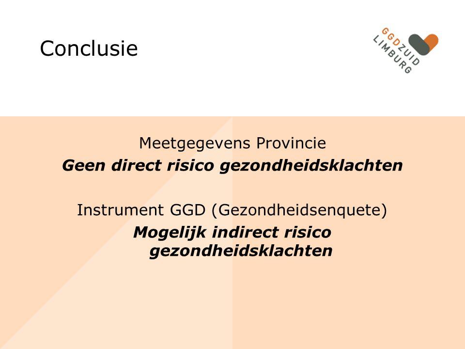 Conclusie Meetgegevens Provincie Geen direct risico gezondheidsklachten Instrument GGD (Gezondheidsenquete) Mogelijk indirect risico gezondheidsklachten