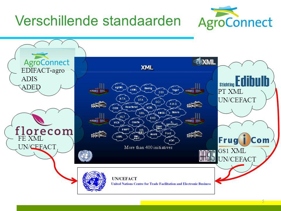 Inhoud project Aandachtsgebieden: stappenplan voor berichtontwikkeling ondersteunende tools kwaliteitsborging organisatiestructuur voor ontwikkelen en beheren internationale standaarden