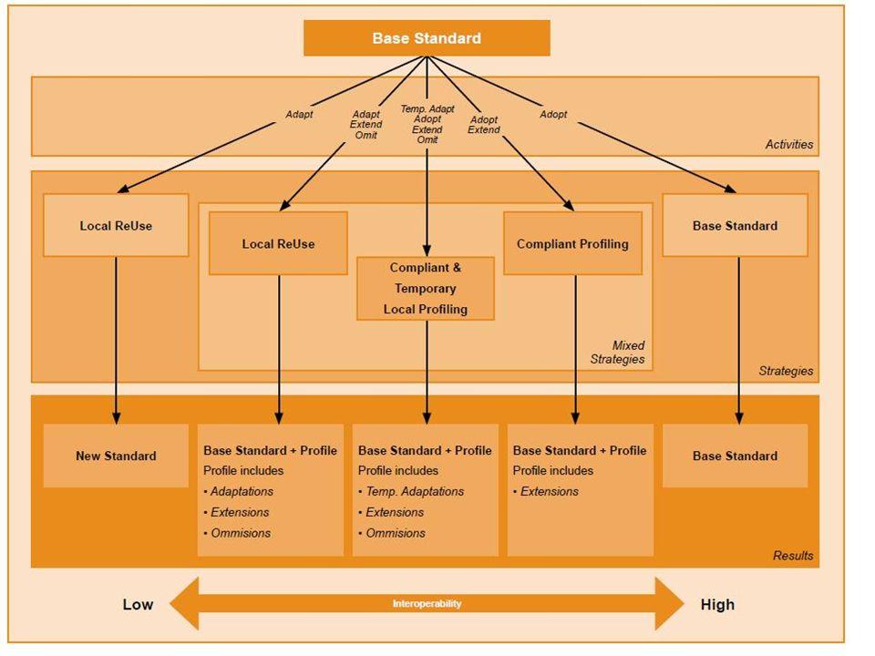 De Leidraad, UN/CEFACT Aansluiten bij UN/CEFACT qua methodiek op de core components library Stap 1: Opstellen Business Requirement Specifications (BRS).