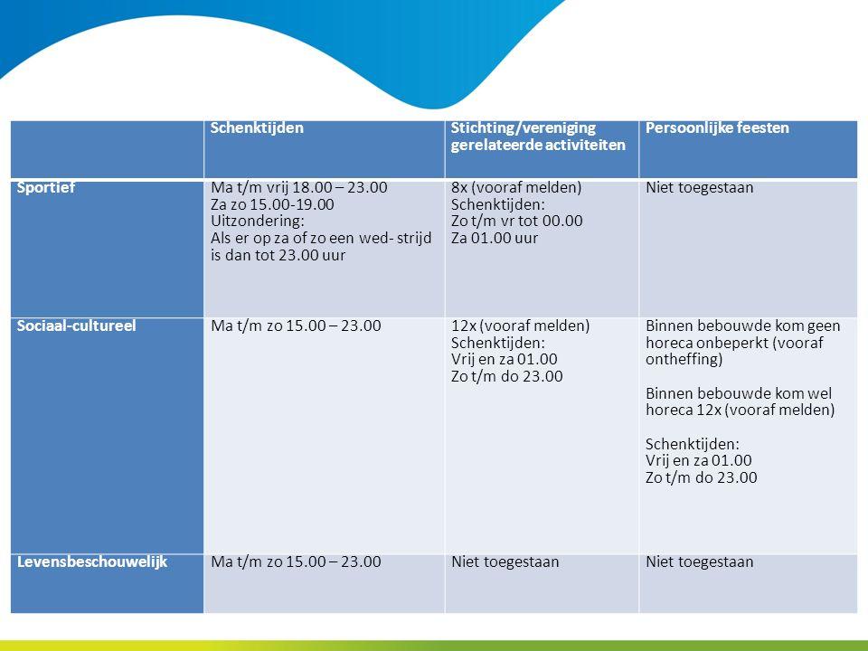 Schenktijden Stichting/vereniging gerelateerde activiteiten Persoonlijke feesten Sportief Ma t/m vrij 18.00 – 23.00 Za zo 15.00-19.00 Uitzondering: Als er op za of zo een wed- strijd is dan tot 23.00 uur 8x (vooraf melden) Schenktijden: Zo t/m vr tot 00.00 Za 01.00 uur Niet toegestaan Sociaal-cultureelMa t/m zo 15.00 – 23.00 12x (vooraf melden) Schenktijden: Vrij en za 01.00 Zo t/m do 23.00 Binnen bebouwde kom geen horeca onbeperkt (vooraf ontheffing) Binnen bebouwde kom wel horeca 12x (vooraf melden) Schenktijden: Vrij en za 01.00 Zo t/m do 23.00 Levensbeschouwelijk Ma t/m zo 15.00 – 23.00Niet toegestaan