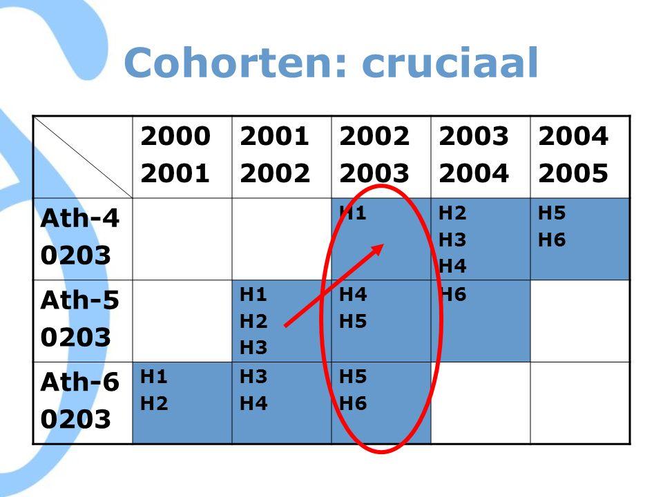 Cohorten: cruciaal 2000 2001 2002 2003 2004 2005 Ath-4 0203 H1H2 H3 H4 H5 H6 Ath-5 0203 H1 H2 H3 H4 H5 H6 Ath-6 0203 H1 H2 H3 H4 H5 H6