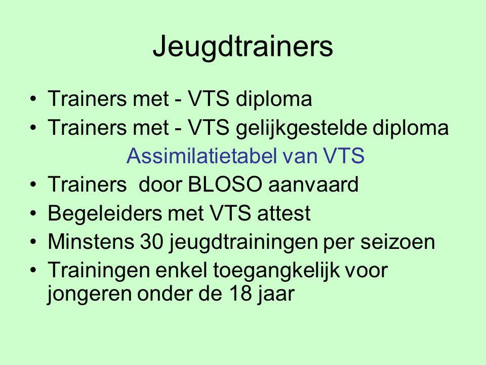 Jeugdtrainers Trainers met - VTS diploma Trainers met - VTS gelijkgestelde diploma Assimilatietabel van VTS Trainers door BLOSO aanvaard Begeleiders met VTS attest Minstens 30 jeugdtrainingen per seizoen Trainingen enkel toegangkelijk voor jongeren onder de 18 jaar