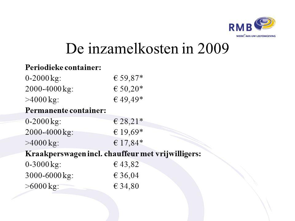 De inzamelkosten in 2009 Periodieke container: 0-2000 kg:€ 59,87* 2000-4000 kg:€ 50,20* >4000 kg:€ 49,49* Permanente container: 0-2000 kg:€ 28,21* 2000-4000 kg:€ 19,69* >4000 kg:€ 17,84* Kraakperswagen incl.