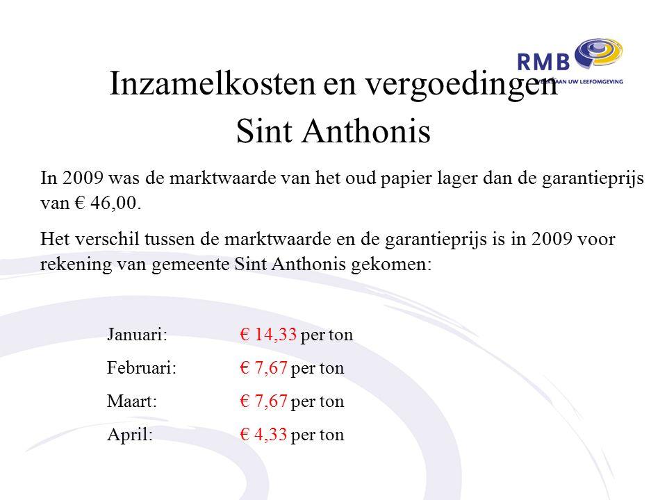 Inzamelkosten en vergoedingen Sint Anthonis In 2009 was de marktwaarde van het oud papier lager dan de garantieprijs van € 46,00.