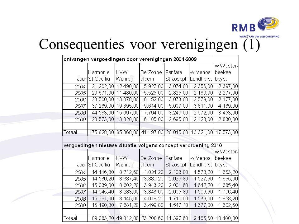 Consequenties voor verenigingen (1)