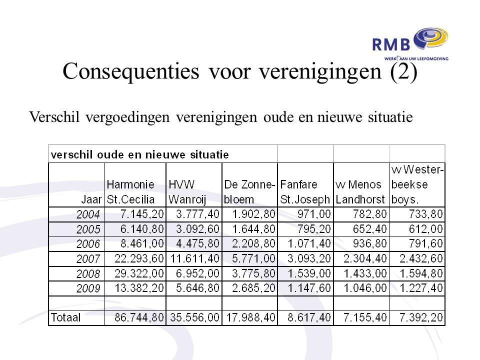 Consequenties voor verenigingen (2) Verschil vergoedingen verenigingen oude en nieuwe situatie