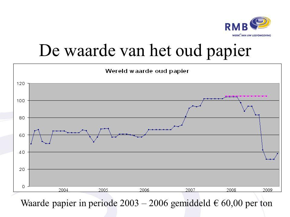 De waarde van het oud papier 2004 2005 2006 2007 2008 2009 Waarde papier in periode 2003 – 2006 gemiddeld € 60,00 per ton