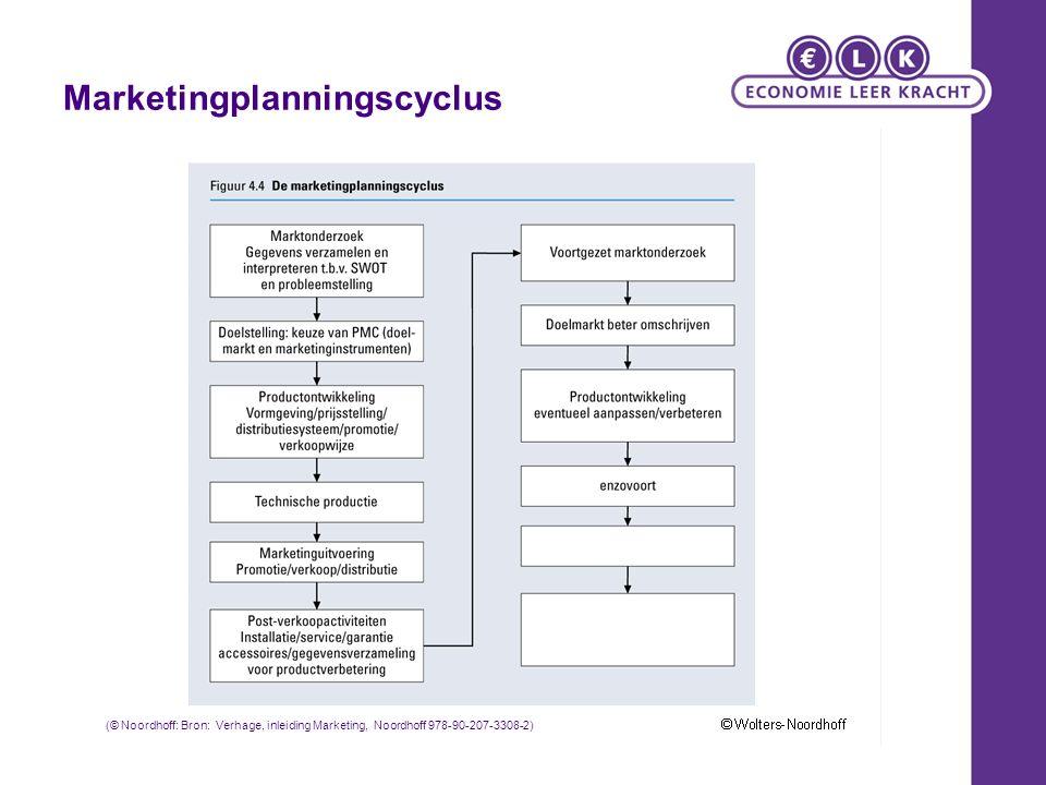Marketingplanningscyclus (© Noordhoff: Bron: Verhage, inleiding Marketing, Noordhoff 978-90-207-3308-2)