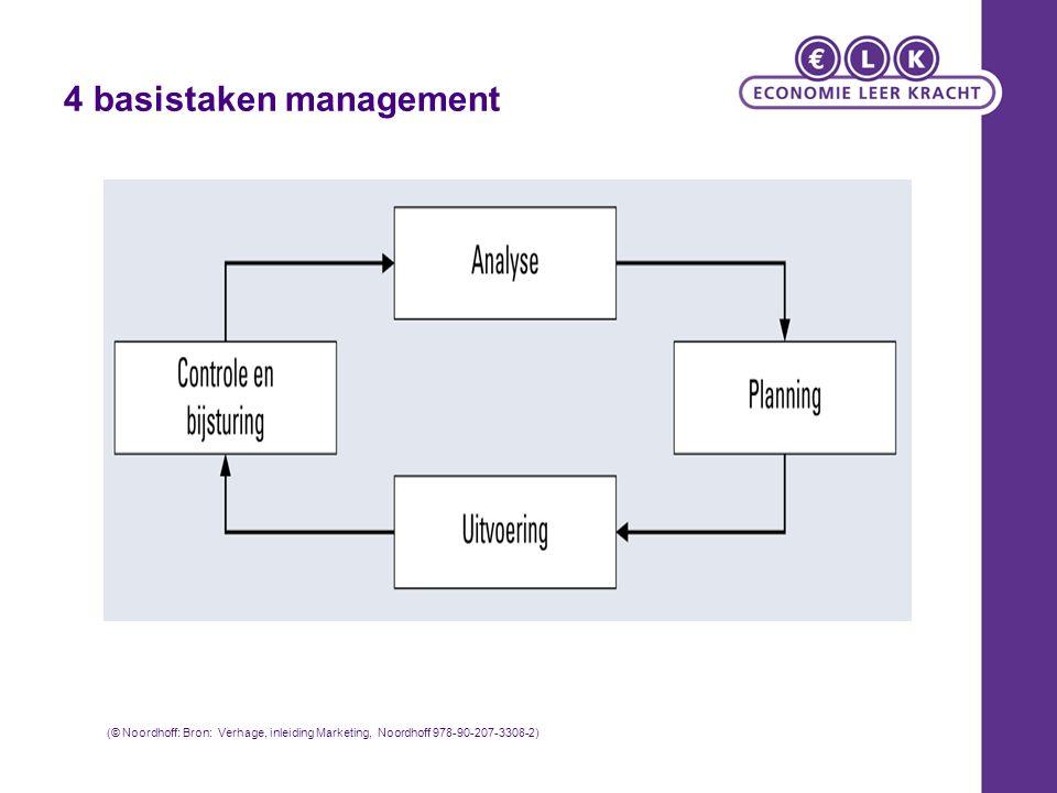 4 basistaken management (© Noordhoff: Bron: Verhage, inleiding Marketing, Noordhoff 978-90-207-3308-2)