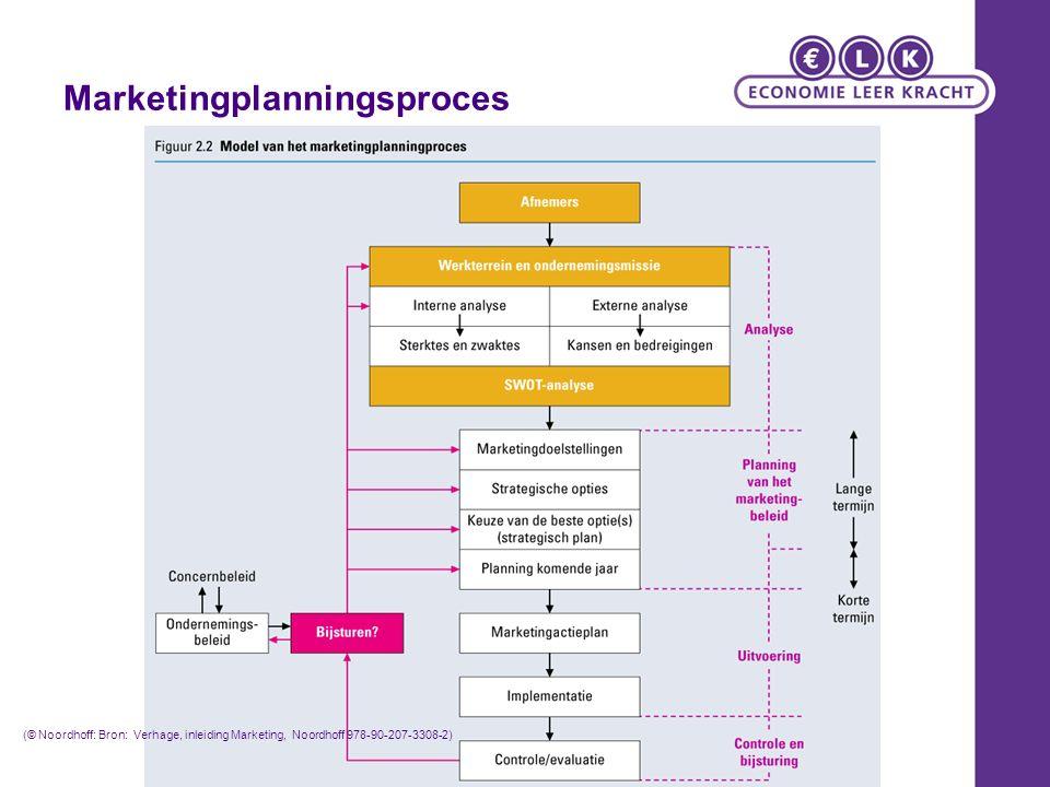 Marketingplanningsproces (© Noordhoff: Bron: Verhage, inleiding Marketing, Noordhoff 978-90-207-3308-2)