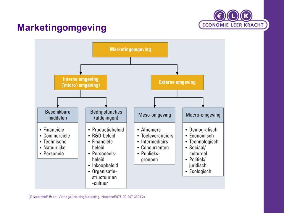 Marketingomgeving (© Noordhoff: Bron: Verhage, inleiding Marketing, Noordhoff 978-90-207-3308-2)